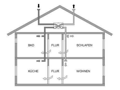 leitungsf hrung bei l ftungsanlagen altbau heizung l ftung baunetz wissen. Black Bedroom Furniture Sets. Home Design Ideas