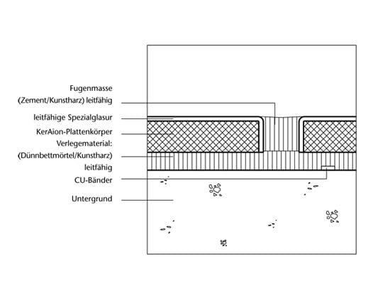 sonderanwendungen fliesen und platten einsatzbereiche. Black Bedroom Furniture Sets. Home Design Ideas