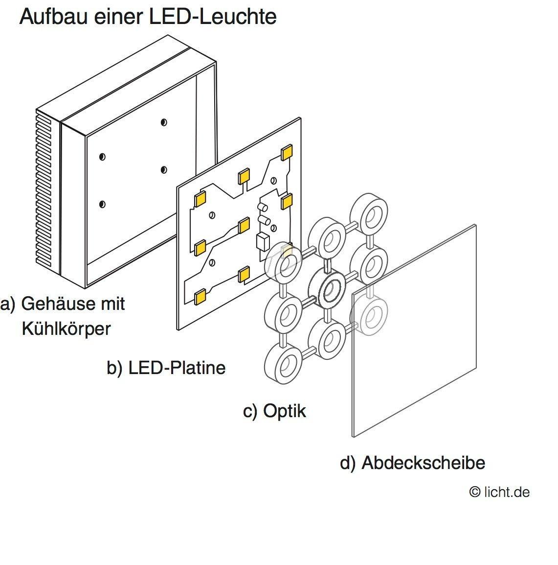 Anleitung Zum Aufbau Einer Indirekten Beleuchtung Mit Leds: Aufbau Einer Led. Aufbau Einer Led Lux Lumen Und Die