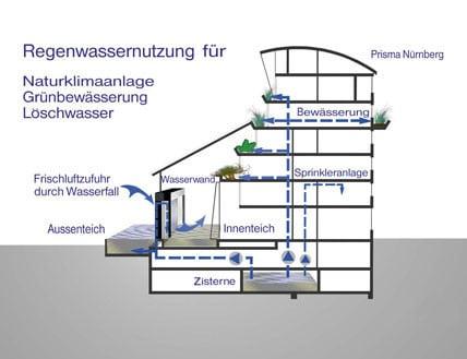 Gebäudeklimatisierung durch Regenwasser | Nachhaltig Bauen ...