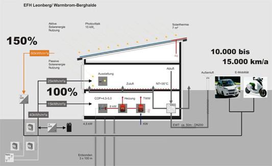 plusenergiehaus in leonberg warmbronn heizung wohnen baunetz wissen. Black Bedroom Furniture Sets. Home Design Ideas