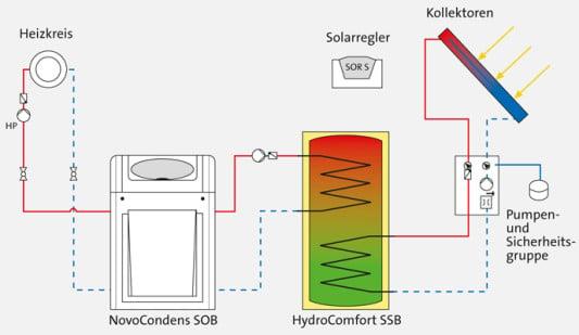 solaranlage zur trinkwassererw rmung solar solarw rme baunetz wissen. Black Bedroom Furniture Sets. Home Design Ideas