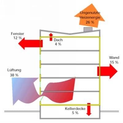 typische heizw rmeverluste verschiedener baualtersstufen altbau energieeinsparung baunetz. Black Bedroom Furniture Sets. Home Design Ideas