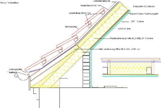 Nachtragliche Dammung Bei Einer Neueindeckung Altbau Dach