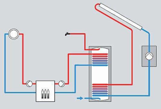 Solare Warmwasserspeicher | Solar | Solarspeicher | Baunetz_Wissen