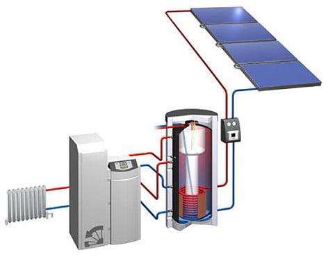 funktionsweise von solarspeichern solar solarspeicher. Black Bedroom Furniture Sets. Home Design Ideas