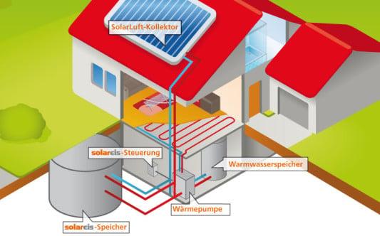 solare langzeitspeicher solar solarspeicher baunetz wissen. Black Bedroom Furniture Sets. Home Design Ideas