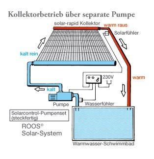 sonnenwaerme fuer den pool solar newsprodukte baunetz