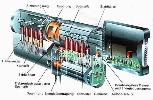 Elektronische Schließzylinder Beschläge Zubehör Baunetzwissen