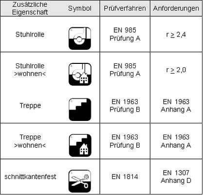 Zusatzeignungen von textilen Belägen | Boden | Textile Bodenbeläge ...