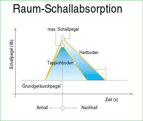 Gut gemocht Schall minimieren | Boden | Bauphysik | Baunetz_Wissen VV24