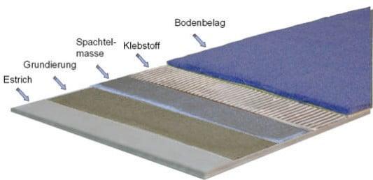 Bodenbeläge arten  Verlegung von textilen Belägen | Boden | Textile Bodenbeläge ...