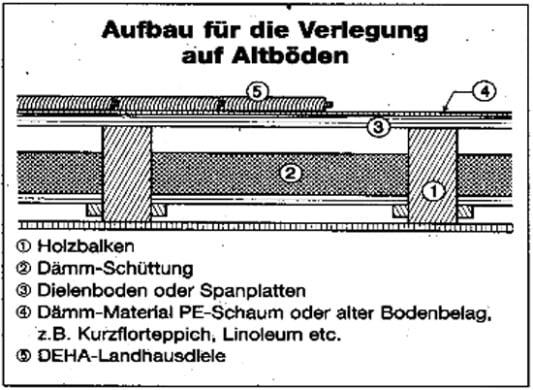 untergrund und verlegung von dielenb den boden dielen baunetz wissen. Black Bedroom Furniture Sets. Home Design Ideas