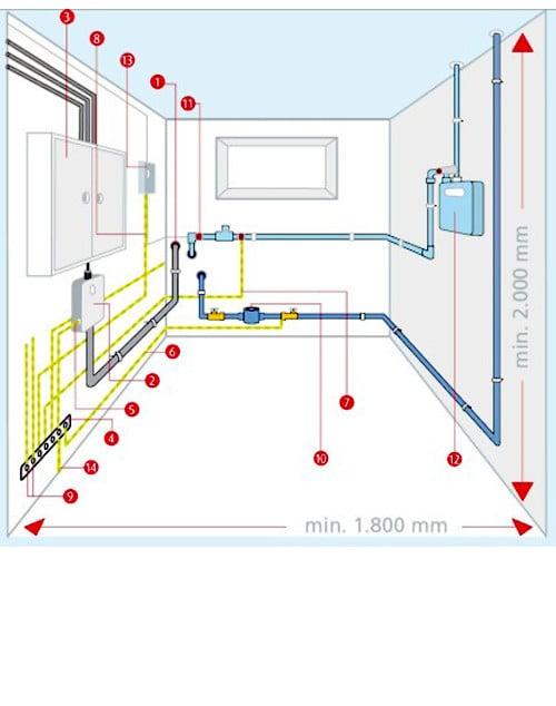 Zähleranlage | Elektro | Grundinstallationen | Baunetz_Wissen