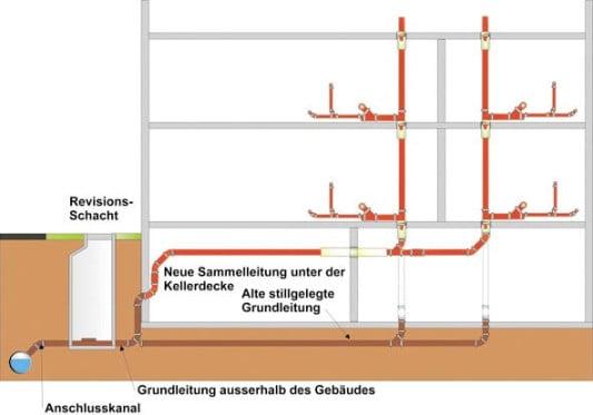 Gut gemocht Grundleitungen | Gebäudetechnik | Glossar | Baunetz_Wissen ZW93