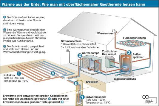 Geothermie   Gebäudetechnik   Erneuerbare Energien   Baunetz_Wissen