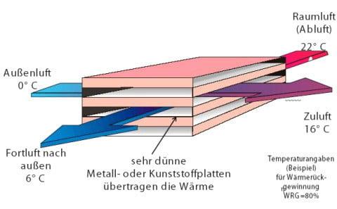 Lüftungsanlage wärmerückgewinnung  Wärmerückgewinnung in Lüftungsanlagen   Gebäudetechnik   Lüftung ...