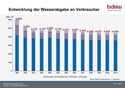Trinkwasserverbrauch   Gebäudetechnik   Trink-/Warmwasser ...
