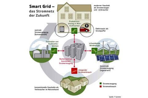Smart Home Smart Grids Und Smart Metering Gebaudetechnik