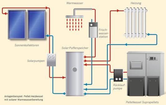 trinkwassererw rmung warmwasserbereitung geb udetechnik trink warmwasser baunetz wissen. Black Bedroom Furniture Sets. Home Design Ideas