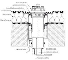 Sehr Aufbau von begeh- und befahrbaren Flachdächern | Flachdach RW67