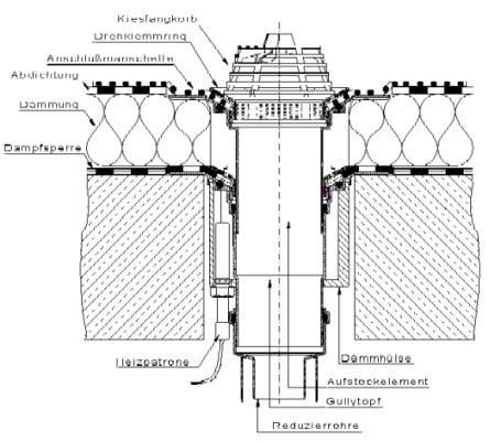 Fallrohr flachdach  Dachentwässerung | Flachdach | Detailzeichnungen | Baunetz_Wissen