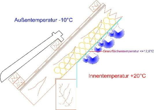auftreten von tauwasser und einsatz von dampfbremsen geneigtes dach dampfbremse baunetz wissen. Black Bedroom Furniture Sets. Home Design Ideas