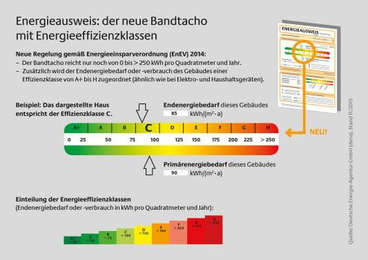 Bild: Deutsche Energie Agentur (dena), Berlin