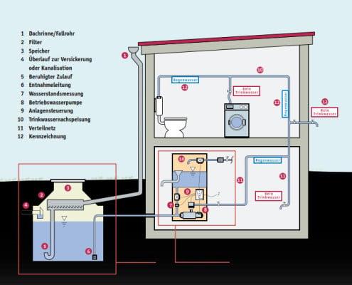 Grafische Darstellung Der Regenwassernutzung Im Gebäude