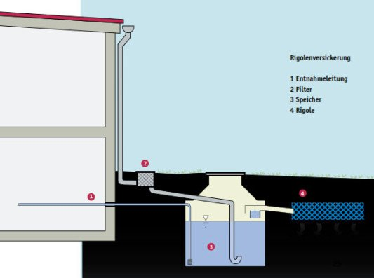 Relativ Regenwasserversickerung | Gebäudetechnik | Entwässerung CL14