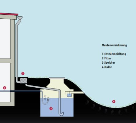 Häufig Regenwasserversickerung | Gebäudetechnik | Entwässerung LO14