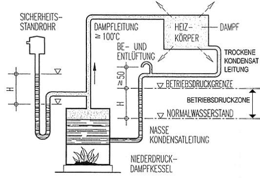 Dampfheizung | Heizung | Entwicklung der Heizung | Baunetz_Wissen