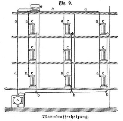 Standard Warmwasser-Zentralheizung | Heizung | Entwicklung der ...