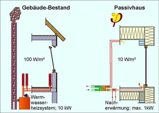 unterschiedliche heizlast gebudebestand und passivhaus - Heizlastberechnung Beispiel