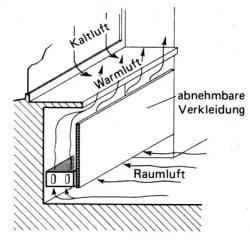 anordnung von raumheizk rpern heizung heizfl chen baunetz wissen. Black Bedroom Furniture Sets. Home Design Ideas