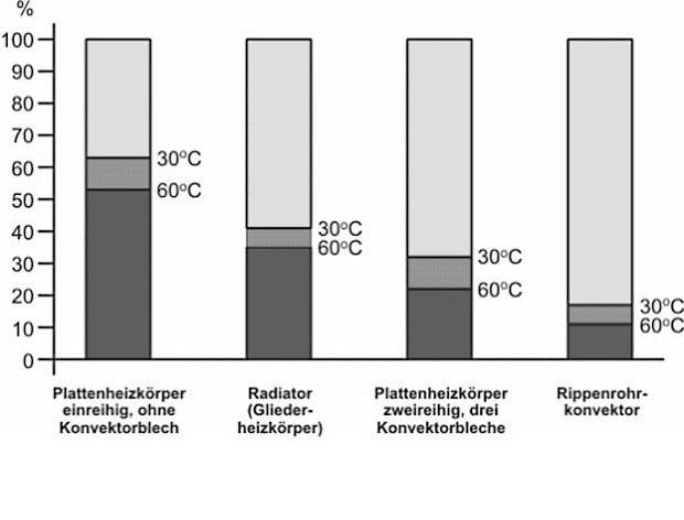 Wärmeabgabe mit Strahlung und Konvektion | Heizung | Heizflächen ...