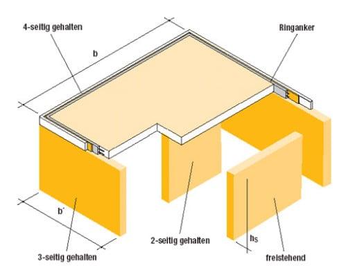 tragf higkeit von porenbeton mauerwerk baukonstruktion baunetz wissen. Black Bedroom Furniture Sets. Home Design Ideas