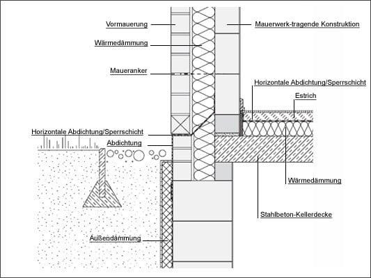 Fabulous Sockel | Mauerwerk | Keller | Baunetz_Wissen VP66