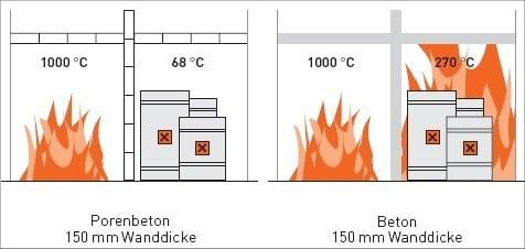 Brandschutz Mit Porenbeton Mauerwerk Bauphysik Baunetz Wissen