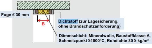 Brandschutz Mit Kalksandsteinen Mauerwerk Bauphysik Baunetz Wissen