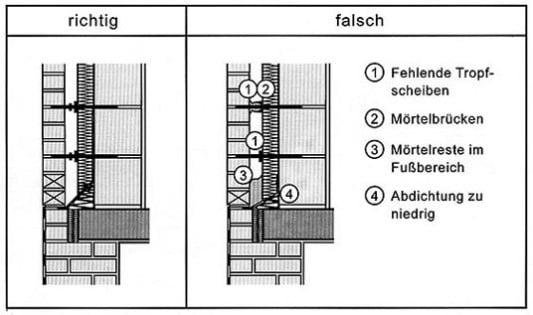 Feuchteprobleme Und Feuchteschutz Mauerwerk Bauschaden Mangel
