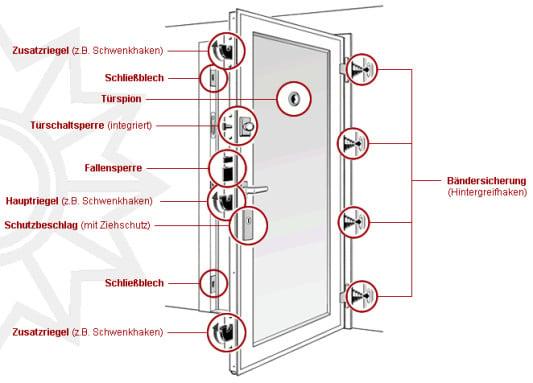 widerstandsklassen einbruchhemmender bauteile nach din en 1627 sicherheitstechnik. Black Bedroom Furniture Sets. Home Design Ideas