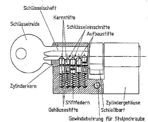 Top Schließzylinder und Einzelschließungen   Sicherheitstechnik OV14