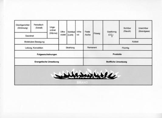Brandmelder in EX-Bereichen | Sicherheitstechnik | Brandmeldeanlagen ...