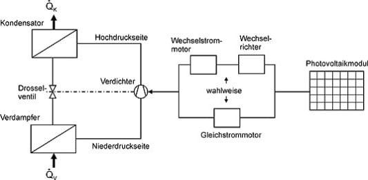 Kälteerzeugung mit elektrischen Systemen | Solar | Solarkälte ...