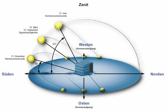 Gebäudeausrichtung Sonnenschutz Grundlagen Baunetzwissen