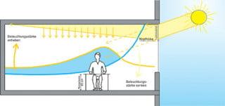formen von tageslichtlenkjalousien tageslicht lichtlenk leitsysteme baunetz wissen. Black Bedroom Furniture Sets. Home Design Ideas