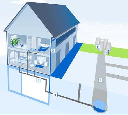 einteilung der entw sserungsanlagen bad und sanit r. Black Bedroom Furniture Sets. Home Design Ideas