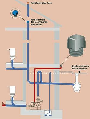 Lüftung von Abwasserleitungen | Bad und Sanitär | Abwasser ...