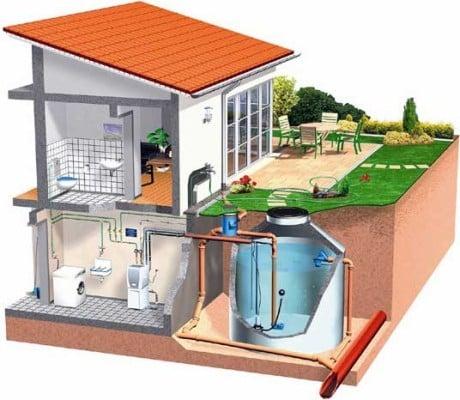 Regenwassernutzung bad und sanit r grauwasser for Eco friendly water systems for homes
